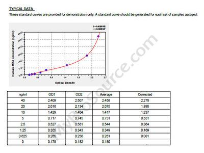 Human Melanoma inhibitory activity protein 2, MIA2 ELISA Kit