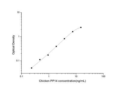 Chicken PP14 (Placental Protein14) ELISA Kit