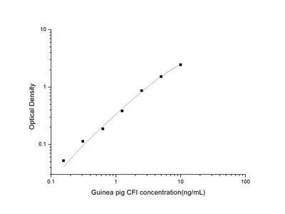 Guinea pig CFI (Complement Factor I) ELISA Kit