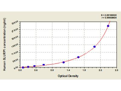 Human Secreted Ly-6/uPAR-related protein 1, SLURP1 ELISA Kit