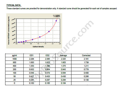 Human Keratinocyte differentiation-associated protein, KRTDAP ELISA Kit