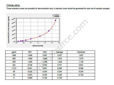 Human Molybdopterin synthase Catalytic subunit, MOCS2 ELISA Kit