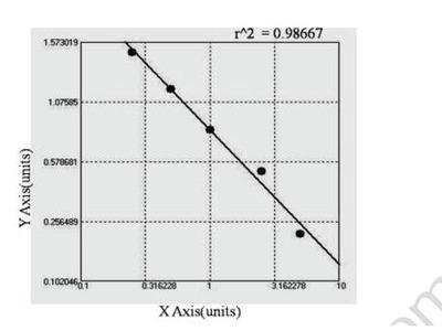 Bovine Anti-glutamate receptor 2B ELISA Kit