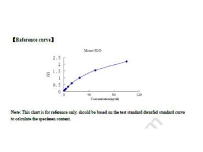 Mouse streptolysin O (SLO) ELISA Kit