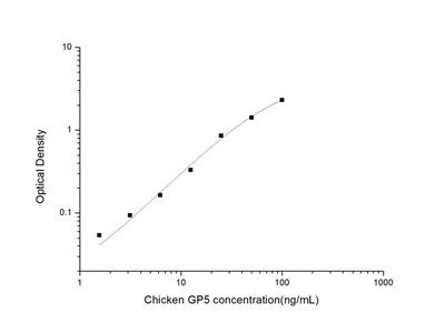 Chicken GP5 (Glycoprotein V, Platelet) ELISA Kit