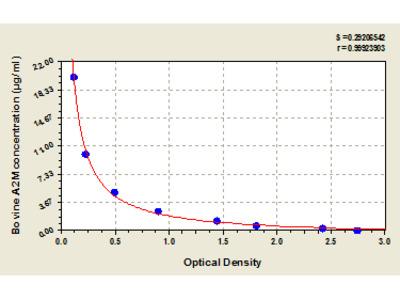 Bovine Alpha-2-macroglobulin, A2M ELISA Kit
