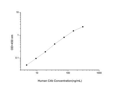 Human C4b (Complement Component 4b) ELISA Kit