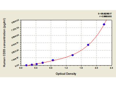 Human Myeloid cell surface antigen CD33, CD33 ELISA Kit