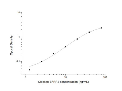 Chicken SFRP2 (Secreted Frizzled Related Protein 2) ELISA Kit
