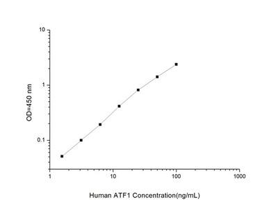 Human ATF1 (Activating Transcription Factor 1) ELISA Kit