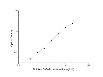 Chicken E-Cad (E-Cadherin) ELISA Kit
