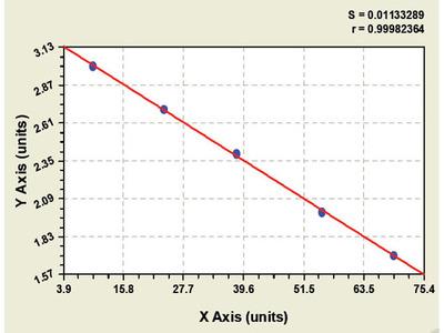Bovine Growth-associated protein 43 ELISA Kit