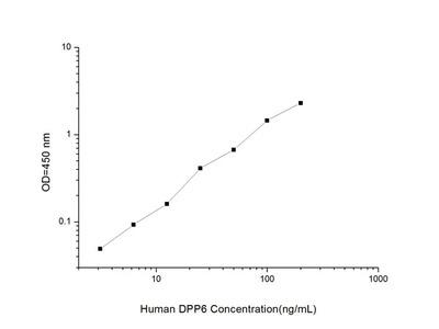 Human DPP6 (Dipeptidyl Peptidase VI) ELISA Kit