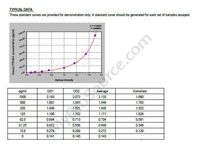 Human Protein tyrosine phosphatase type IVA 1, PTP4A1 ELISA Kit