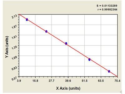 Canine G Protein Coupled Receptor 48 ELISA Kit