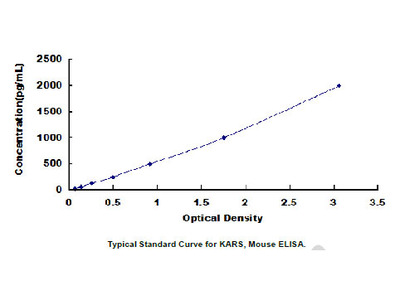 ELISA Kit for Lysyl tRNA Synthetase (KARS)