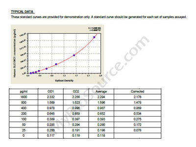 Human Solute carrier organic anion transporter family member 4C1, SLCO4C1 ELISA Kit