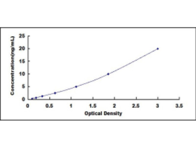 ELISA Kit for Insulin Like Growth Factor Binding Protein 7 (IGFBP7)
