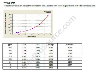 Human Transcription factor SOX-6, SOX6 ELISA Kit