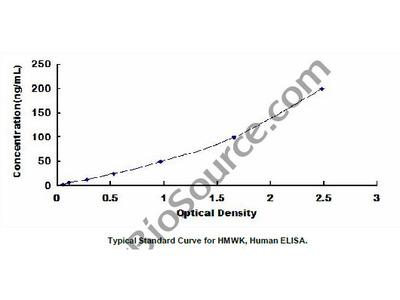 ELISA Kit for High Molecular Weight Kininogen (HMWK)