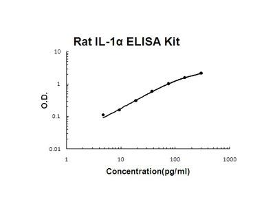 Rat IL-1 alpha PicoKine ELISA Kit