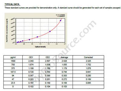 Rat Hypoxia-inducible factor 3-alpha, HIF3A ELISA Kit