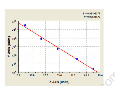 Bovine Tetranectin (CLEC3B) ELISA Kit