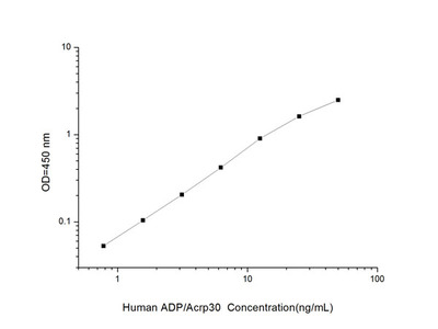 Human ADP/Acrp30 (Adiponectin) ELISA Kit