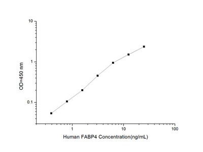 Human FABP4 (Fatty Acid Binding Protein 4, Adipocyte) ELISA Kit
