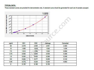 Human Melanoma inhibitory activity protein 3, MIA3 ELISA Kit