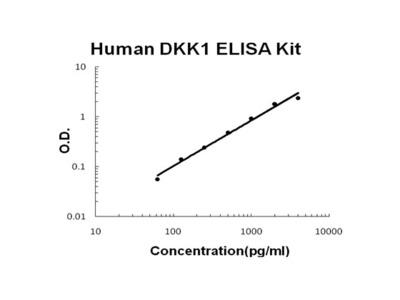 Human DKK-1 PicoKine ELISA Kit
