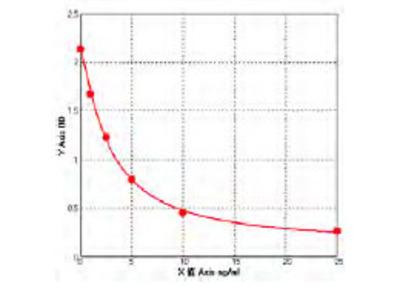 Mouse Glucocorticoid receptor ELISA Kit