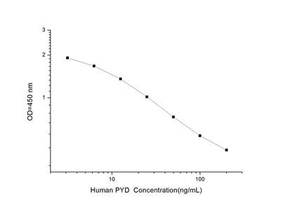 Human PYD (Pyridinoline) ELISA Kit