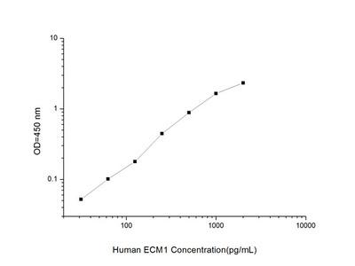 Human ECM1 (Extracellular Matrix Protein 1) ELISA Kit