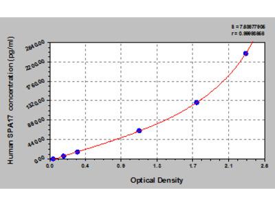 Human Sperm surface protein Sp17, SPA17 ELISA Kit