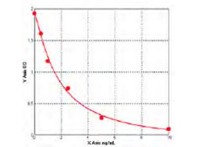 Chicken Cell death-inducing DFF45-like effector ELISA Kit