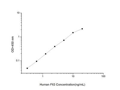 Human Flt3 (FMS Like Tyrosine Kinase 3) ELISA Kit