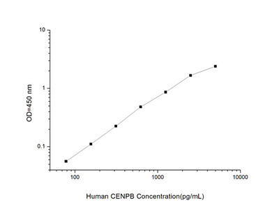 Human CENPB (Centromere Protein B) ELISA Kit