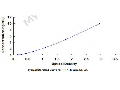 ELISA Kit for Tripeptidyl Peptidase I (TPP1)