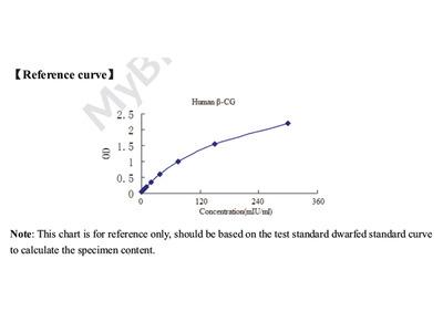 Human Chorionic Gonadotrophin beta (beta-CG) ELISA Kit