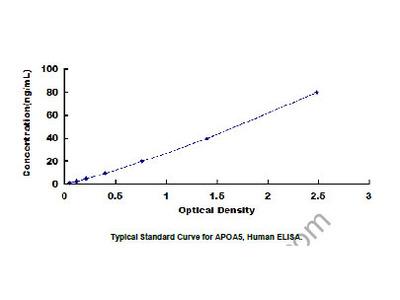 ELISA Kit for Apolipoprotein A5 (APOA5)