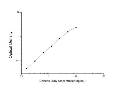 Chicken DDC (Dopamine Decarboxylase) ELISA Kit
