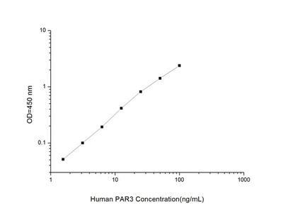 Human PAR3 (Protease Activated Receptor 3) ELISA Kit