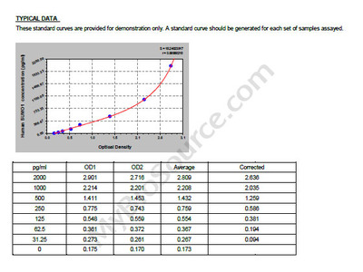 Human Small ubiquitin-related modifier 1, SUMO1 ELISA Kit