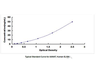Human Arylalkylamine-N-Acetyltransferase (AANAT) ELISA Kit