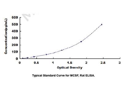 ELISA Kit for Colony Stimulating Factor 1, Macrophage (MCSF)