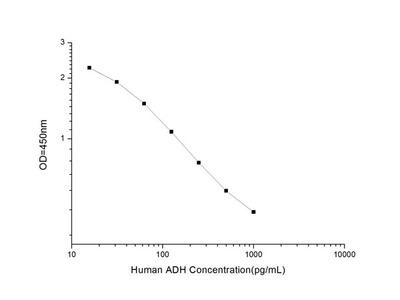 Human ADH (Antidiuretic Hormone) ELISA Kit