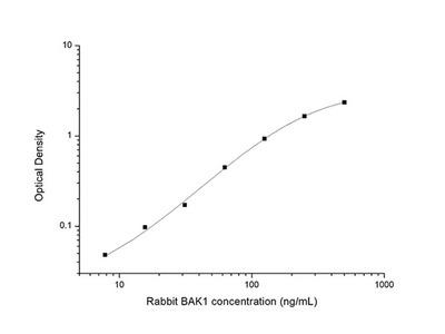 Rabbit BAK1 (Bcl2 Antagonist/Killer 1) ELISA Kit