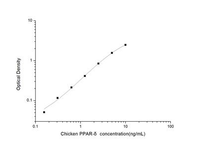 Chicken PPAR-delta (Peroxisome Proliferator Activated Receptor Delta) ELISA Kit