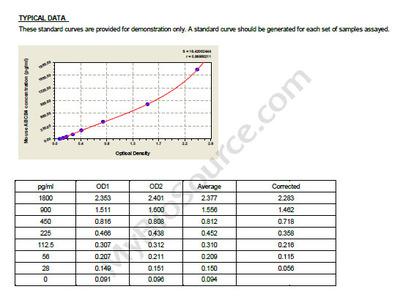 Mouse Multidrug resistance protein 3, ABCB4 ELISA Kit
